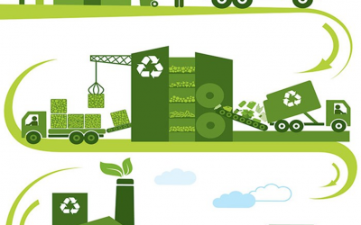 Are you part of the Circular Economy?